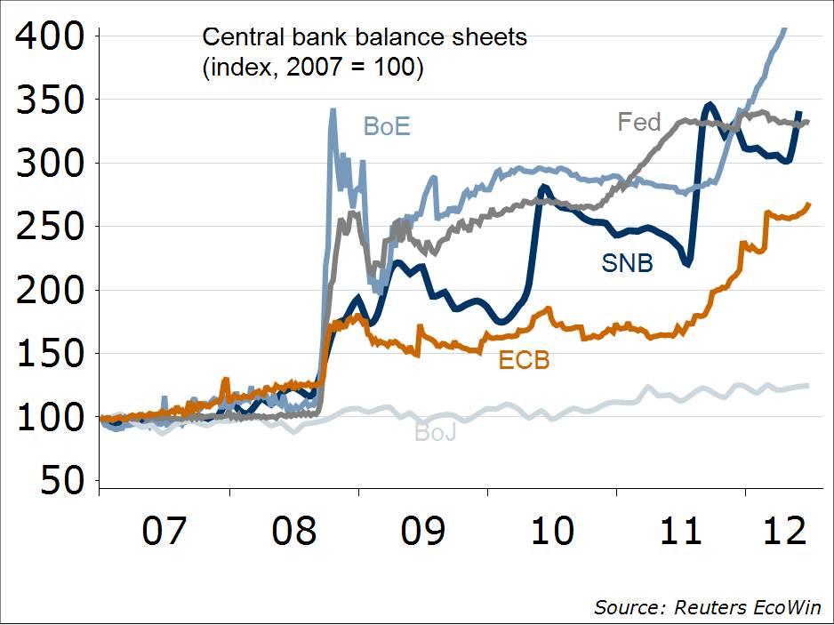 bilance-stanja-centralnih-bank