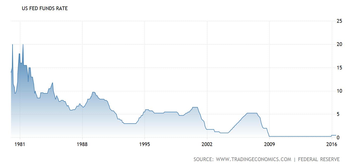 Ameriške obrestne mere