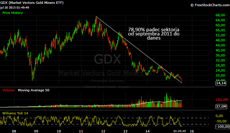 GDX-Weekly