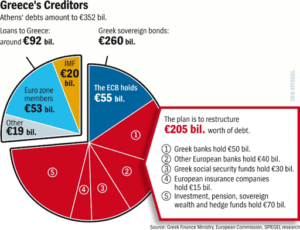 Grčija-BDP