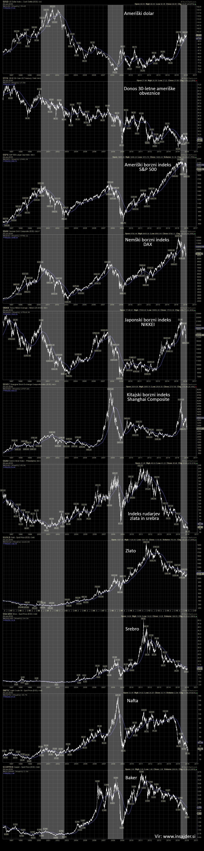 Pregled najpomembnejših globalnih trgov