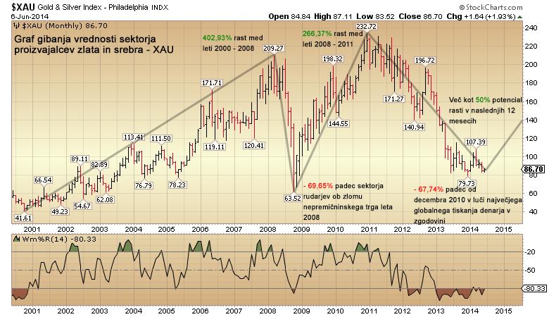 XAU---sektor-rudarjev-zlata-in-srebra