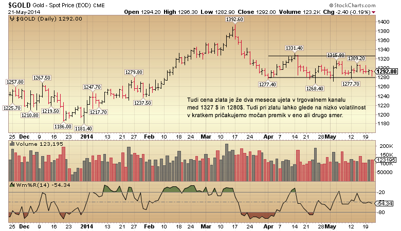 gold-daily