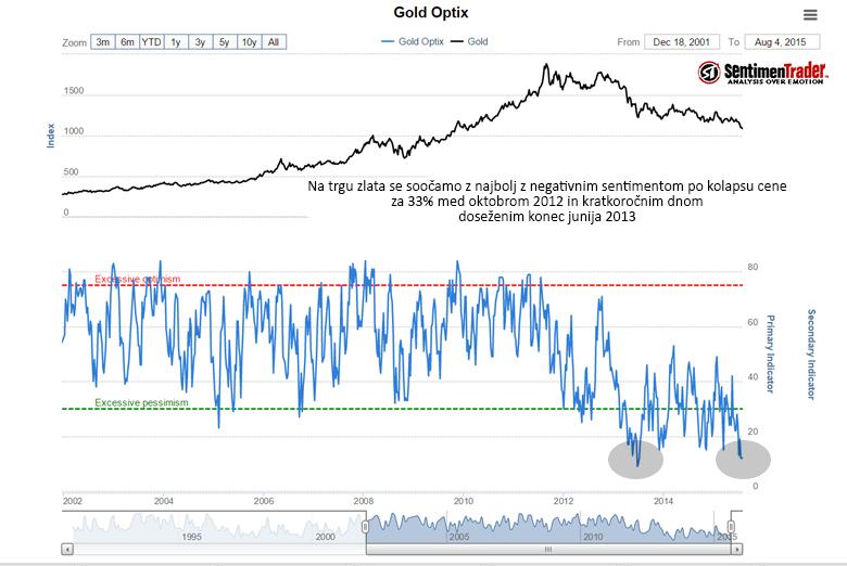 gold-optix