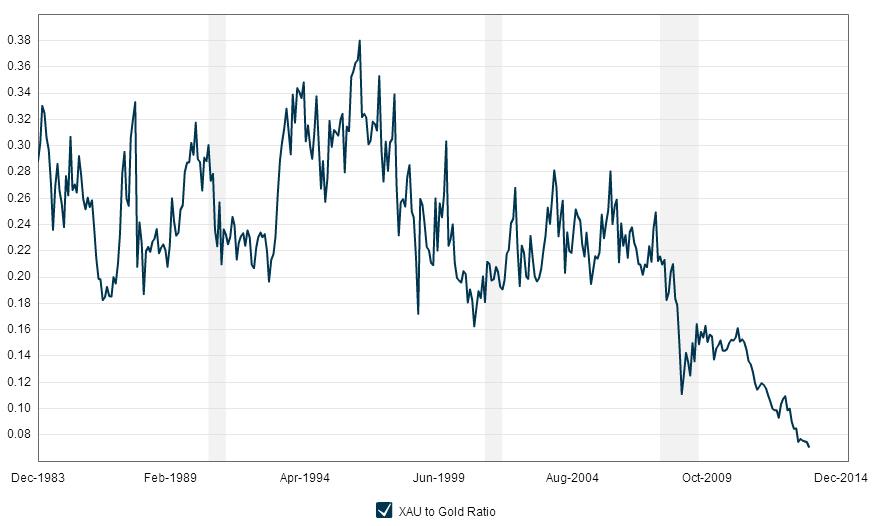 Razmerje med indeksom delnic rudarskih podjetij in zlatom