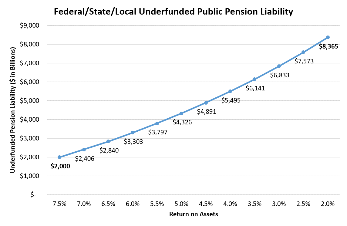 Pension Underfunding