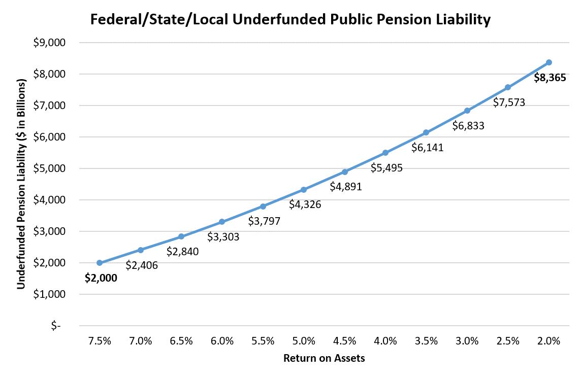 Pension Underfunding