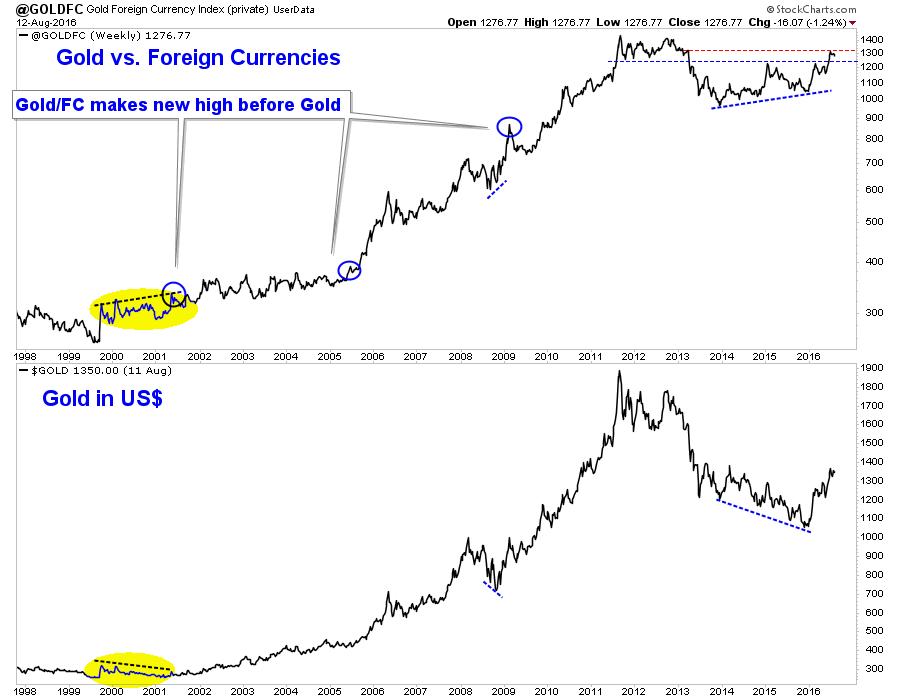 zlato vs valute