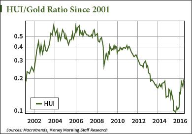 razmerje-hui-zlato