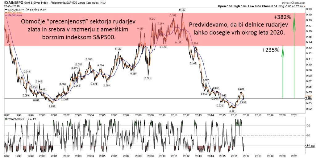 delnice-rudarjev-sp500