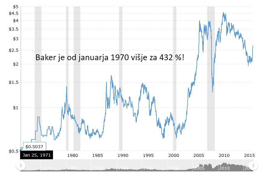 baker-od-1971-naprej