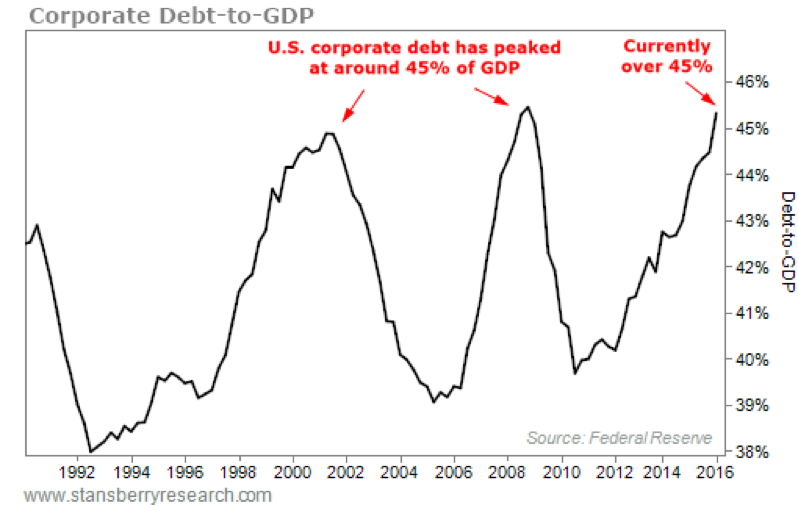 Zadolženost podjetij v razmerju z BDP-jem