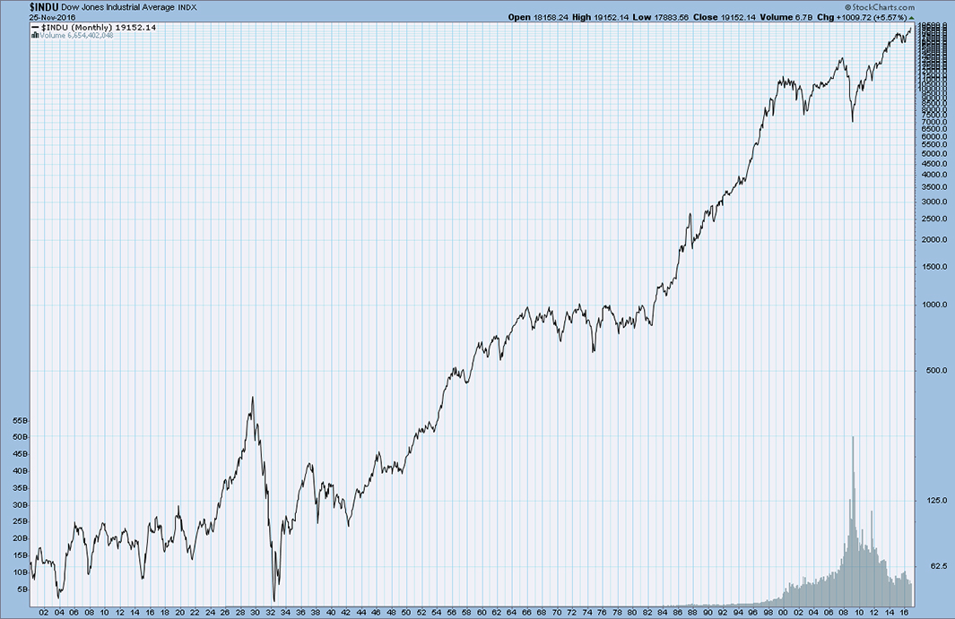 Dow Jones Industrial Average - Zgodovinski graf