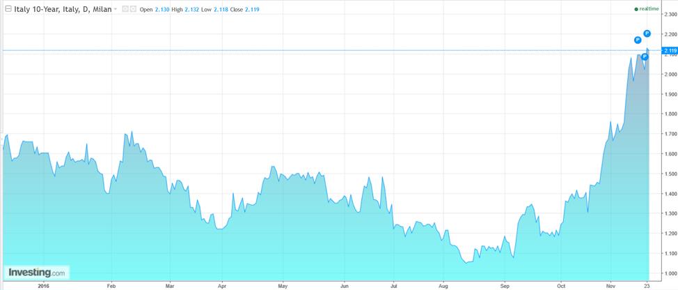 Donos na italijanske 10-letne državne obveznice