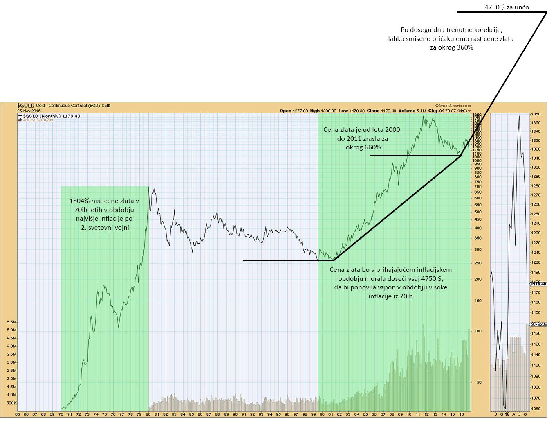 zgodovinska-cena-zlata