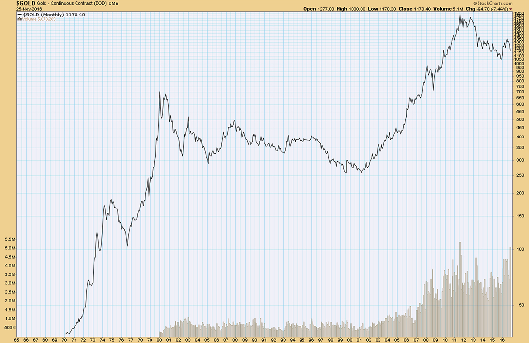 Zlato - Zgodovinski graf