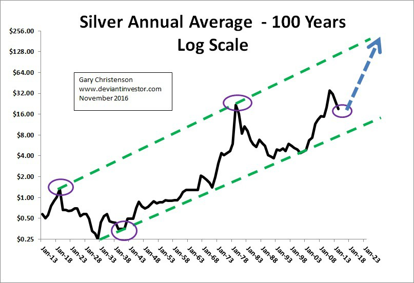 100_years_silver