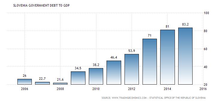 slovenia-government-debt-to-gdp