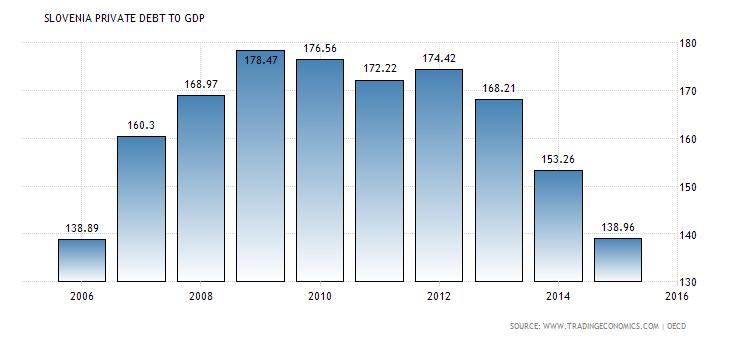 slovenia-private-debt-to-gdp