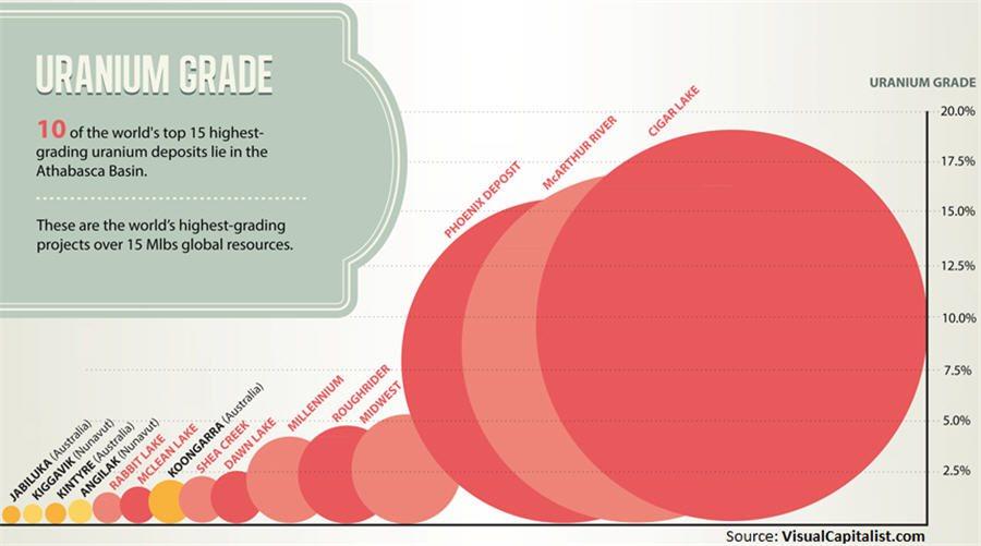 uranium-grade-chart